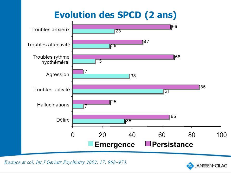 Evolution des SPCD (2 ans) Eustace et col, Int J Geriatr Psychiatry 2002; 17: 968–973.