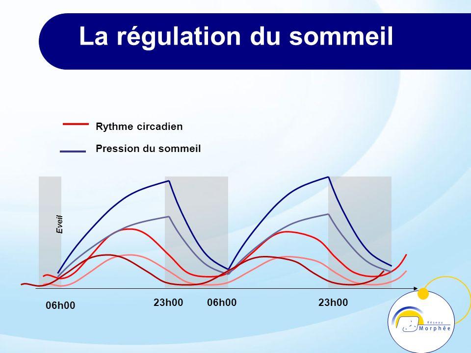 La régulation du sommeil 23h0006h0023h00 06h00 Eveil Pression du sommeil Rythme circadien