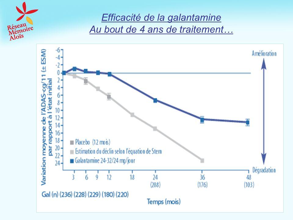 Efficacité de la galantamine Au bout de 4 ans de traitement…