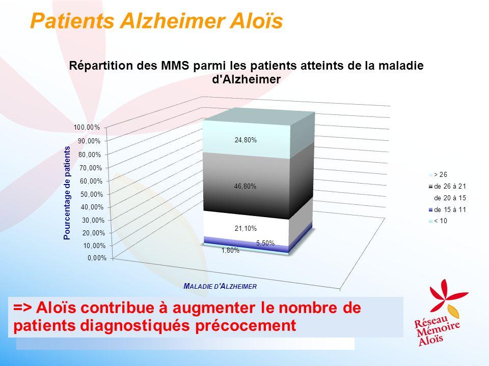 Patients Alzheimer Aloïs => Aloïs contribue à augmenter le nombre de patients diagnostiqués précocement