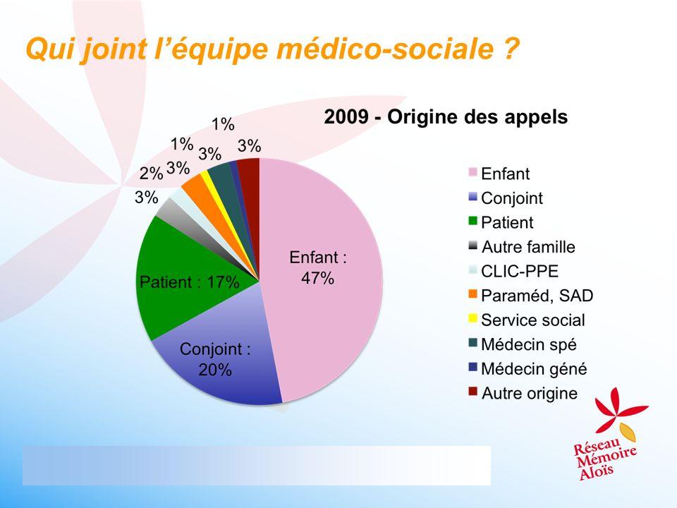 Qui joint léquipe médico-sociale ?