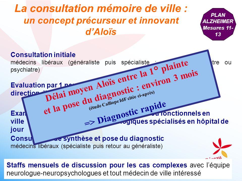 Données de la littérature : - en France, 1/3 seulement des patients au stage léger de la MA sont diagnostiqués (Ramarason, H., C.