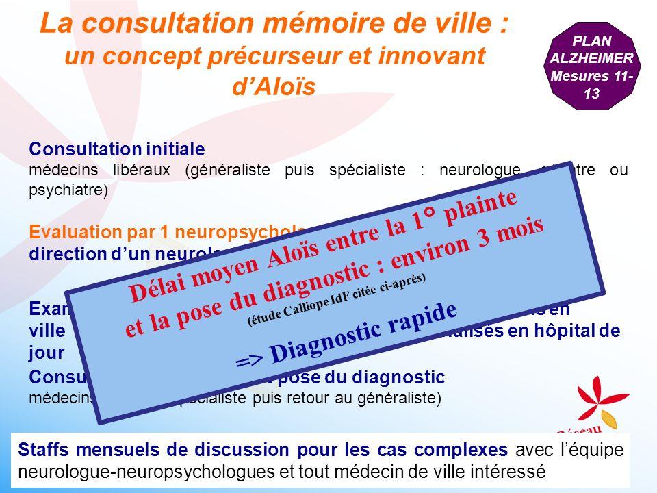 La consultation mémoire de ville : un concept précurseur et innovant dAloïs Consultation initiale médecins libéraux (généraliste puis spécialiste : ne