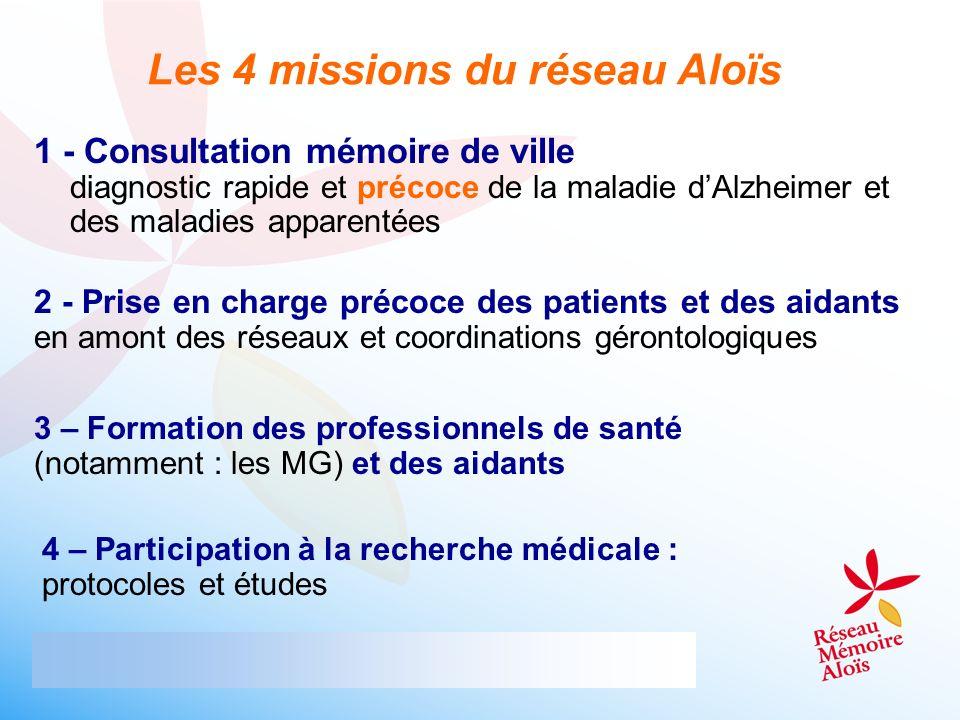 1 - Consultation mémoire de ville diagnostic rapide et précoce de la maladie dAlzheimer et des maladies apparentées Les 4 missions du réseau Aloïs 2 -