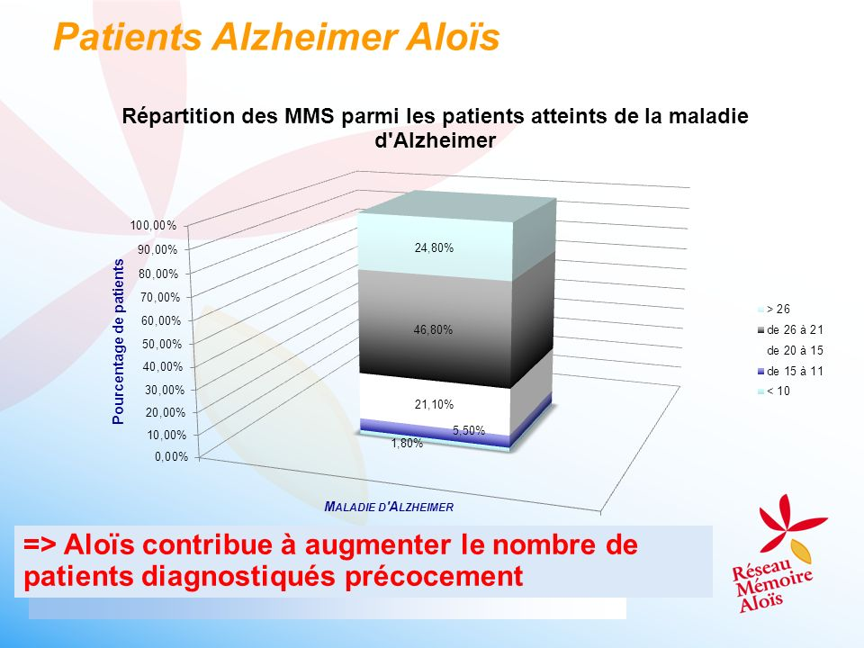 Patients Alzheimer Aloïs => Aloïs contribue à augmenter le nombre de patients diagnostiqués précocement
