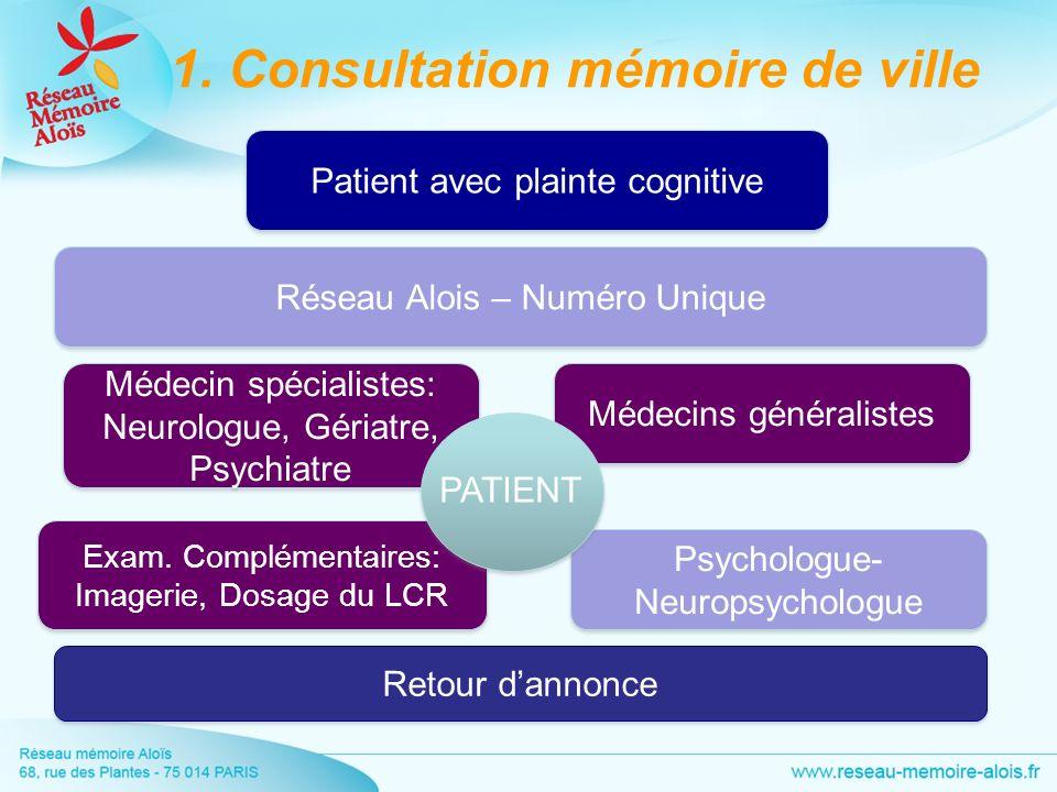 1. Consultation mémoire de ville Réseau Alois – Numéro Unique Médecin spécialistes: Neurologue, Gériatre, Psychiatre Médecin spécialistes: Neurologue,