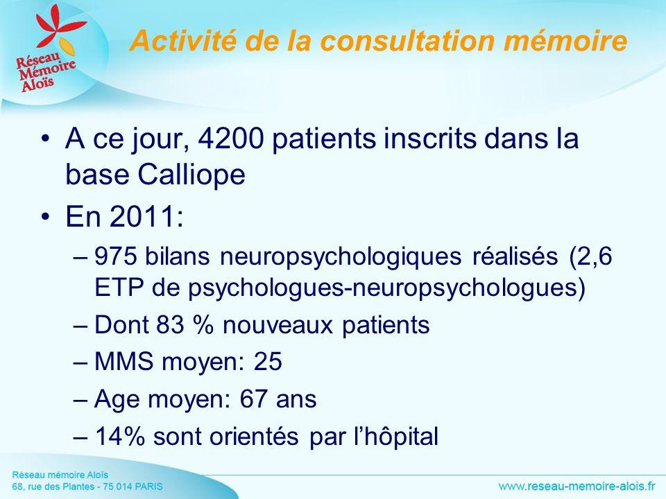 Activité de la consultation mémoire A ce jour, 4200 patients inscrits dans la base Calliope En 2011: –975 bilans neuropsychologiques réalisés (2,6 ETP