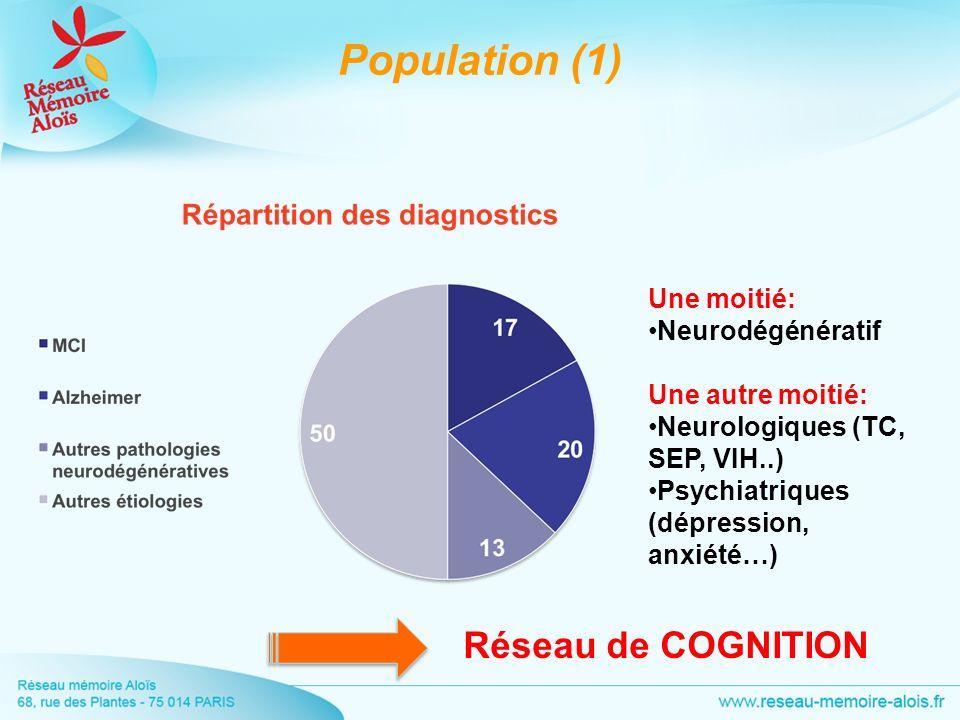 Population (1) Une moitié: Neurodégénératif Une autre moitié: Neurologiques (TC, SEP, VIH..) Psychiatriques (dépression, anxiété…) Réseau de COGNITION