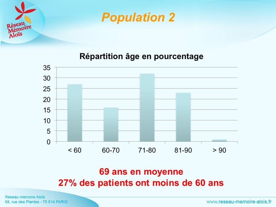 69 ans en moyenne 27% des patients ont moins de 60 ans Population 2