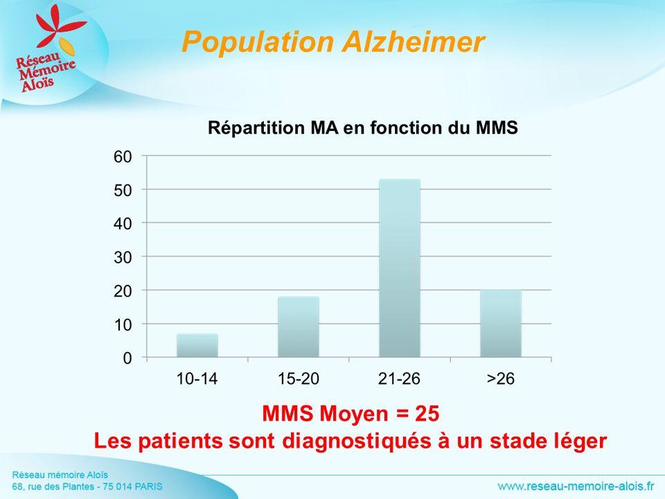 MMS Moyen = 25 Les patients sont diagnostiqués à un stade léger Population Alzheimer
