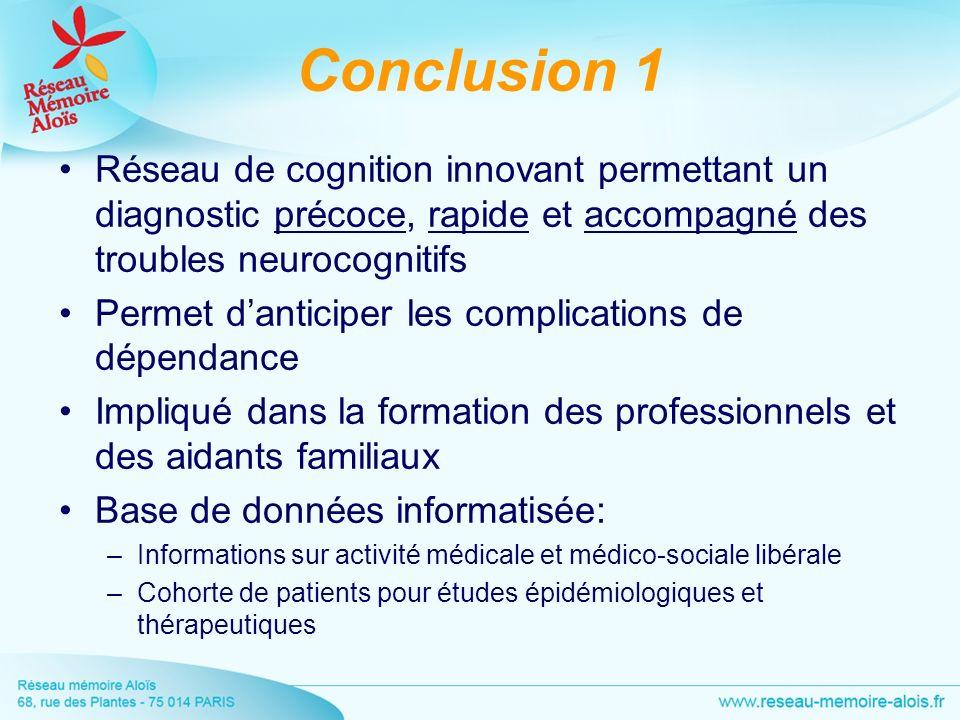 Conclusion 1 Réseau de cognition innovant permettant un diagnostic précoce, rapide et accompagné des troubles neurocognitifs Permet danticiper les com