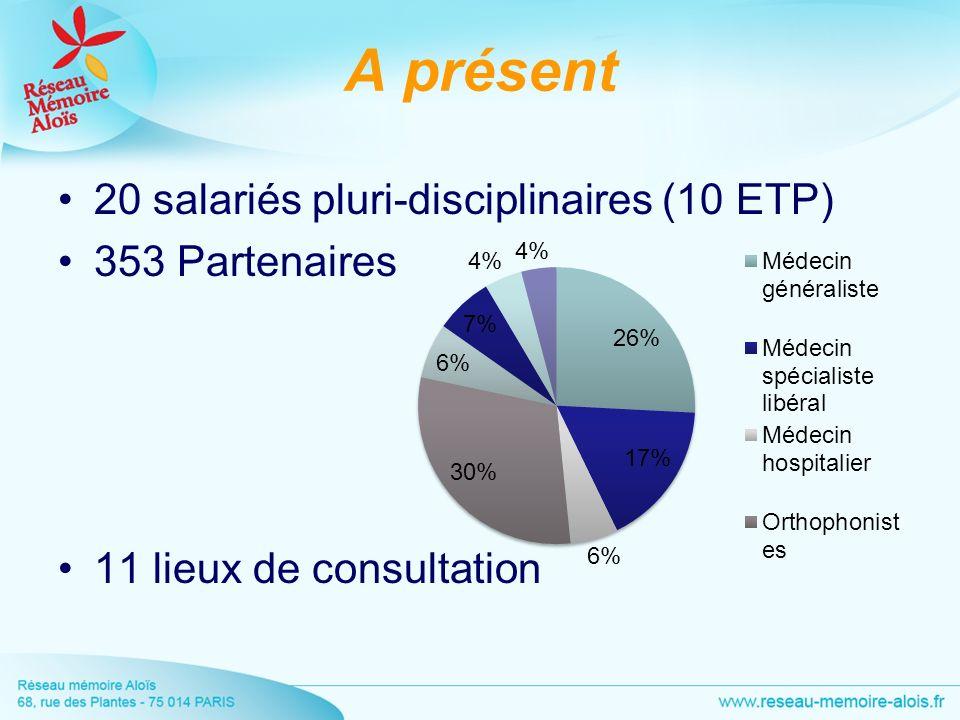 A présent 20 salariés pluri-disciplinaires (10 ETP) 353 Partenaires 11 lieux de consultation