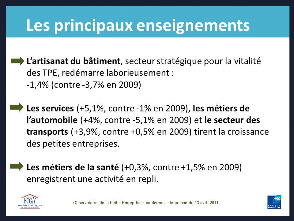 Observatoire de la Petite Entreprise : conférence de presse du 13 avril 2011 Les principaux enseignements Lartisanat du bâtiment, secteur stratégique pour la vitalité des TPE, redémarre laborieusement : -1,4% (contre -3,7% en 2009) Les services (+5,1%, contre -1% en 2009), les métiers de lautomobile (+4%, contre -5,1% en 2009) et le secteur des transports (+3,9%, contre +0,5% en 2009) tirent la croissance des petites entreprises.