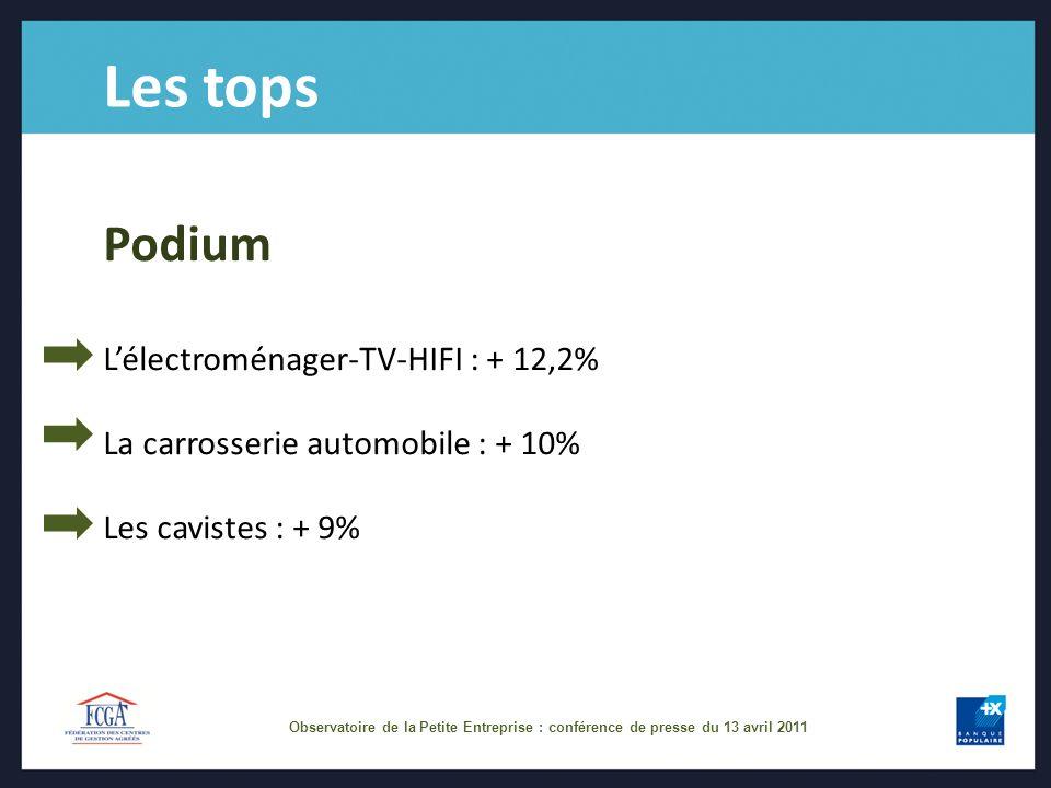 Les tops Podium Lélectroménager-TV-HIFI : + 12,2% La carrosserie automobile : + 10% Les cavistes : + 9% Observatoire de la Petite Entreprise : conférence de presse du 13 avril 2011