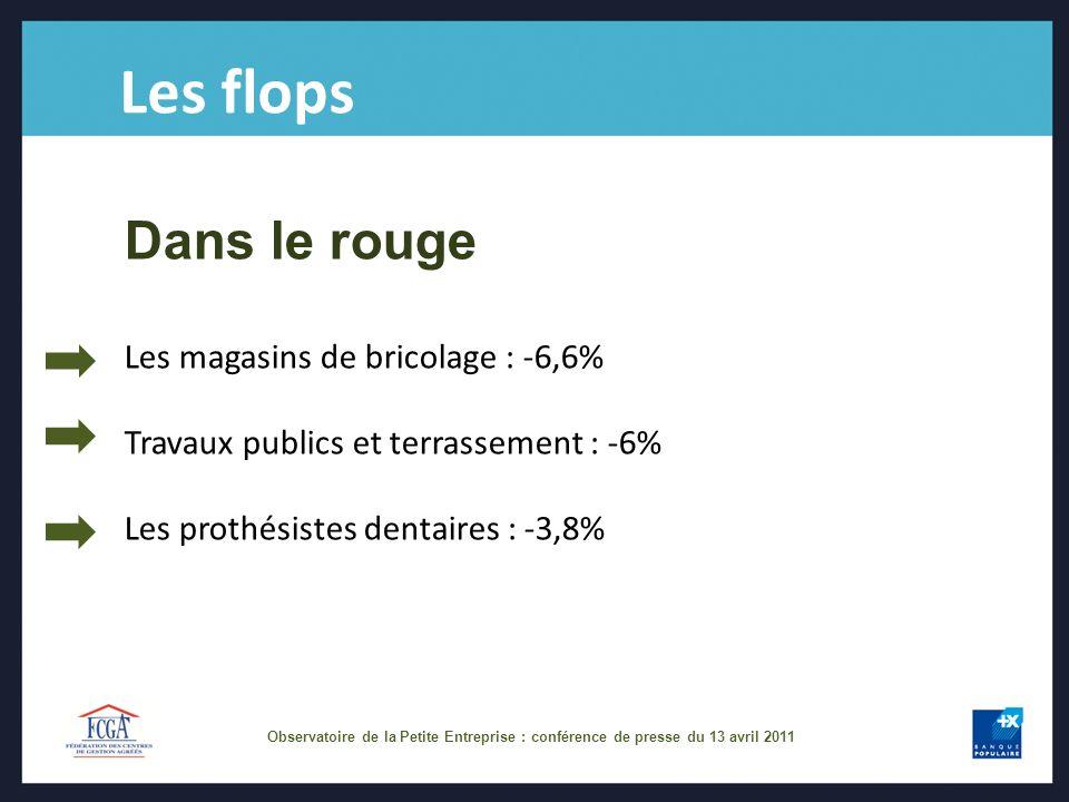 Les flops Dans le rouge Les magasins de bricolage : -6,6% Travaux publics et terrassement : -6% Les prothésistes dentaires : -3,8%