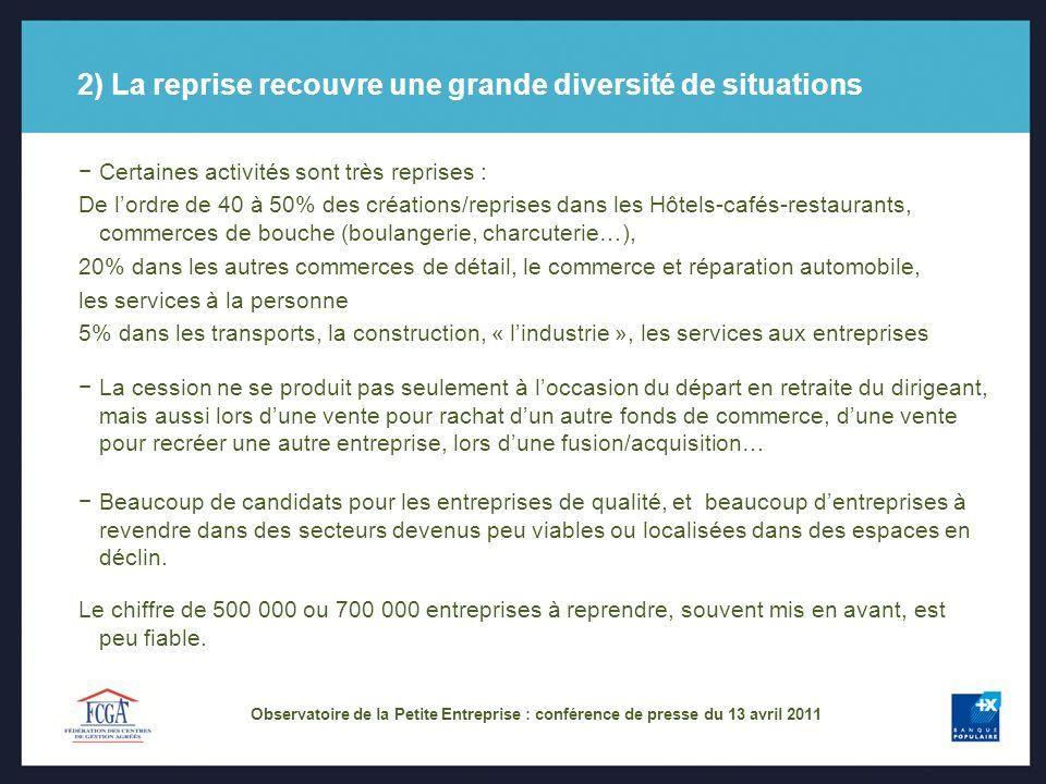 2) La reprise recouvre une grande diversité de situations Certaines activités sont très reprises : De lordre de 40 à 50% des créations/reprises dans l
