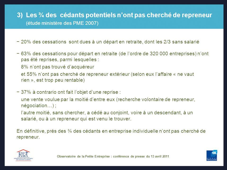 3)Les ¾ des cédants potentiels nont pas cherché de repreneur (étude ministère des PME 2007) 20% des cessations sont dues à un départ en retraite, dont