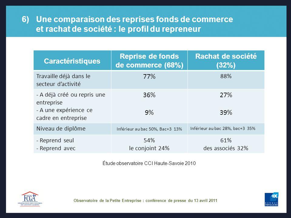 6)Une comparaison des reprises fonds de commerce et rachat de société : le profil du repreneur Caractéristiques Reprise de fonds de commerce (68%) Rac
