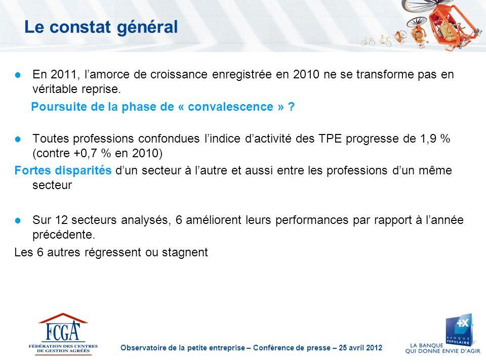 Observatoire de la petite entreprise – Conférence de presse – 25 avril 2012 Le constat général En 2011, lamorce de croissance enregistrée en 2010 ne se transforme pas en véritable reprise.
