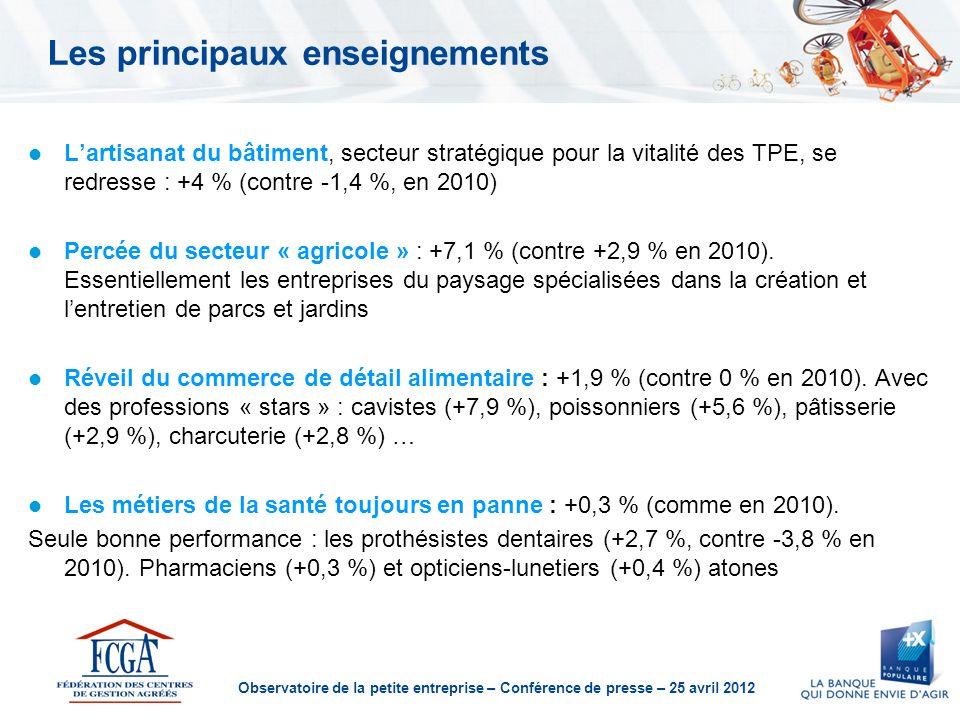 Observatoire de la petite entreprise – Conférence de presse – 25 avril 2012 Les principaux enseignements Lartisanat du bâtiment, secteur stratégique pour la vitalité des TPE, se redresse : +4 % (contre -1,4 %, en 2010) Percée du secteur « agricole » : +7,1 % (contre +2,9 % en 2010).