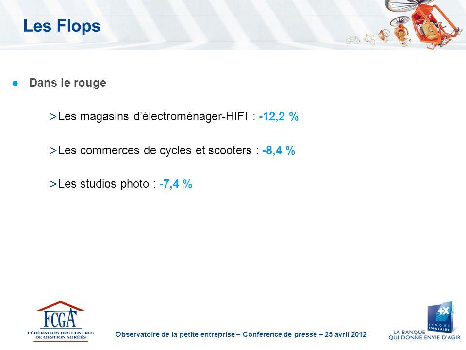 Observatoire de la petite entreprise – Conférence de presse – 25 avril 2012 Les Flops Dans le rouge > Les magasins délectroménager-HIFI : -12,2 % > Les commerces de cycles et scooters : -8,4 % > Les studios photo : -7,4 %