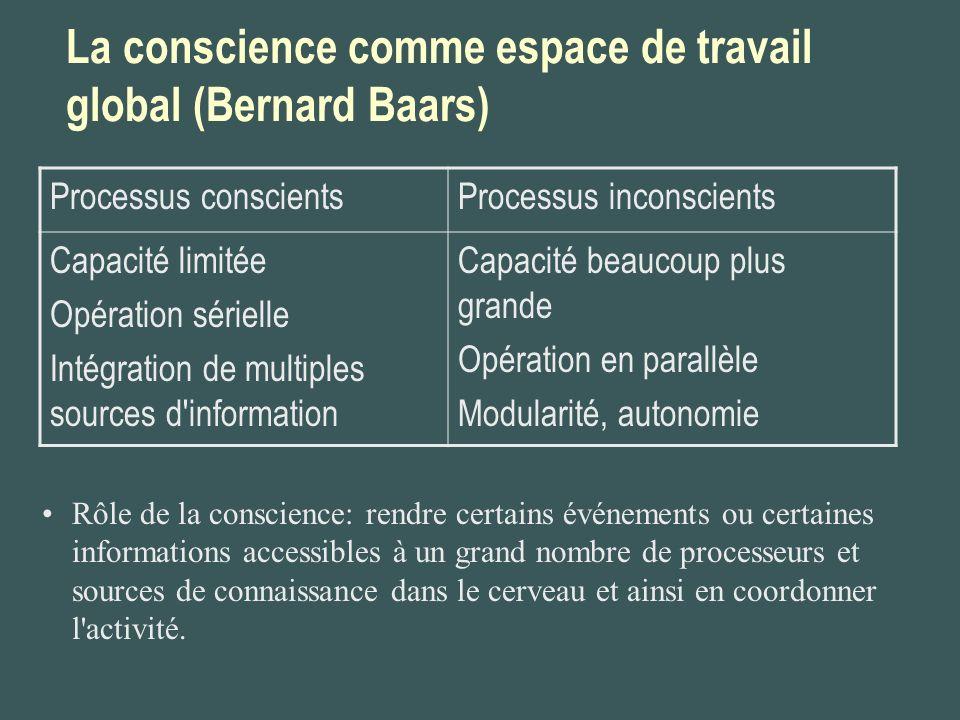 La conscience comme espace de travail global (Bernard Baars) Processus conscientsProcessus inconscients Capacité limitée Opération sérielle Intégratio