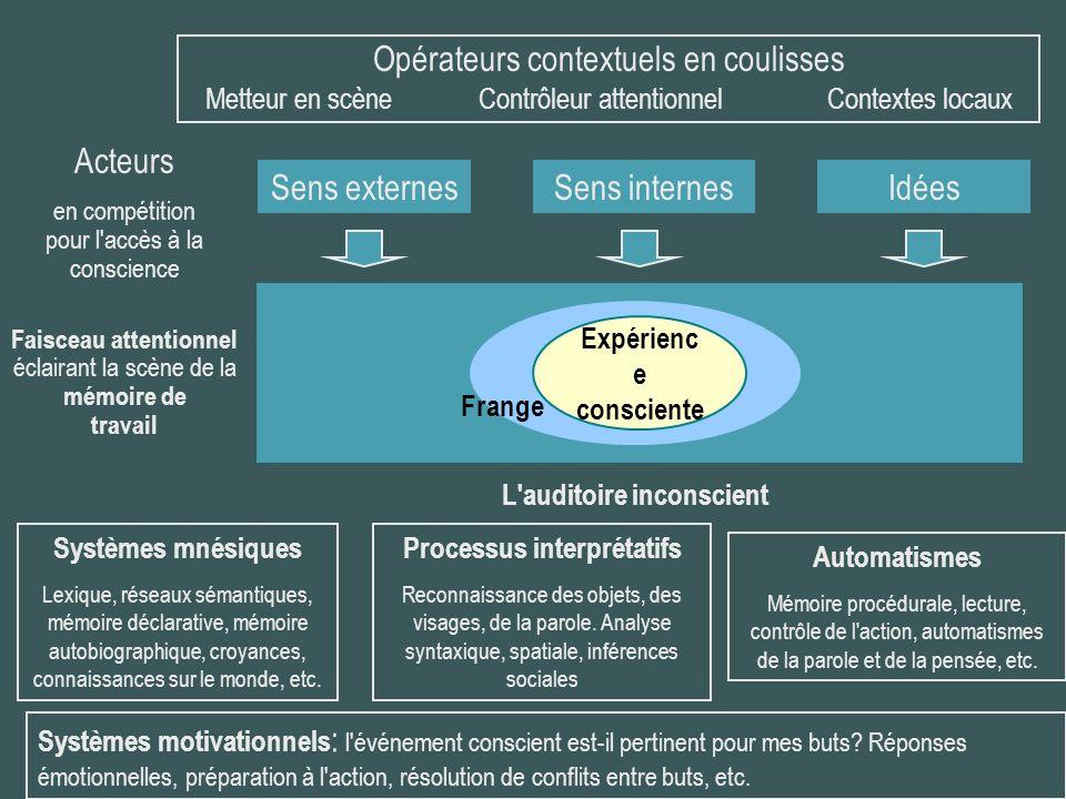 Opérateurs contextuels en coulisses Metteur en scène Contrôleur attentionnel Contextes locaux Sens externesSens internesIdées Acteurs en compétition p