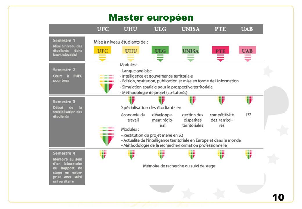 10 Master européen