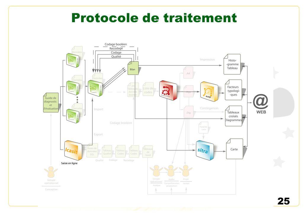 25 Protocole de traitement