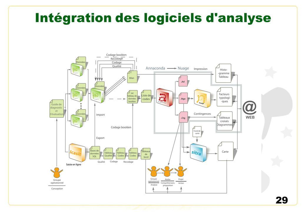 29 Intégration des logiciels d'analyse