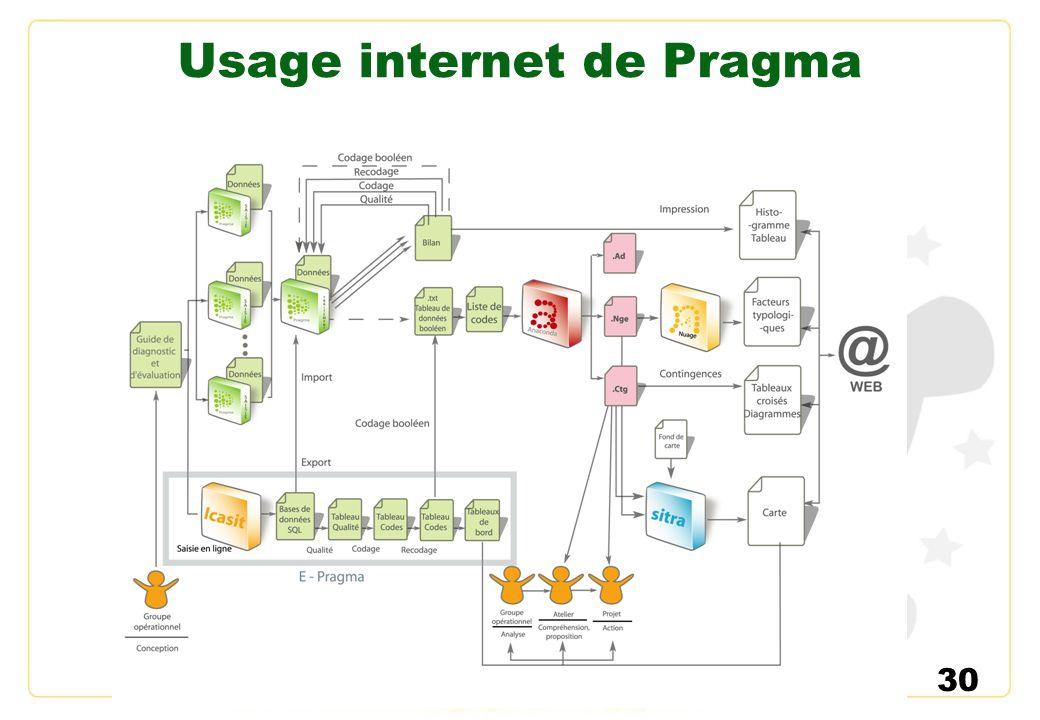 30 Usage internet de Pragma