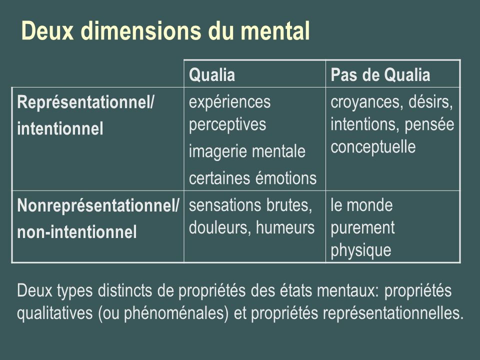 Deux dimensions du mental QualiaPas de Qualia Représentationnel/ intentionnel expériences perceptives imagerie mentale certaines émotions croyances, d