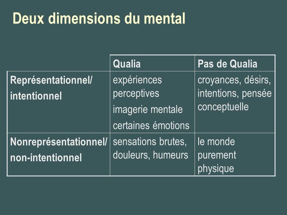 Qualia et physicalisme Les qualia sont-ils des entités non-physiques irréductibles.