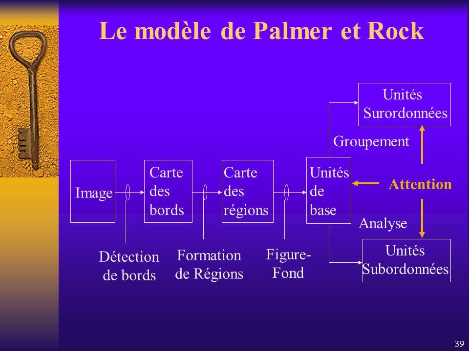 39 Le modèle de Palmer et Rock Image Carte des bords Carte des régions Unités de base Unités Surordonnées Unités Subordonnées Détection de bords Forma