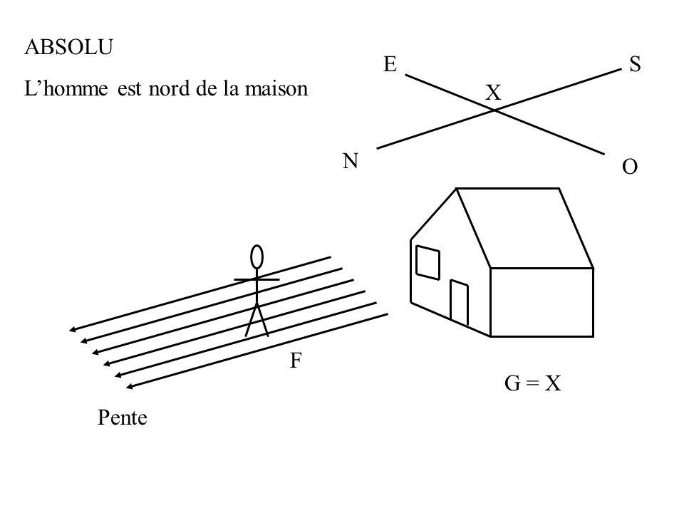G = X F ABSOLU Lhomme est nord de la maison X S N E Pente O
