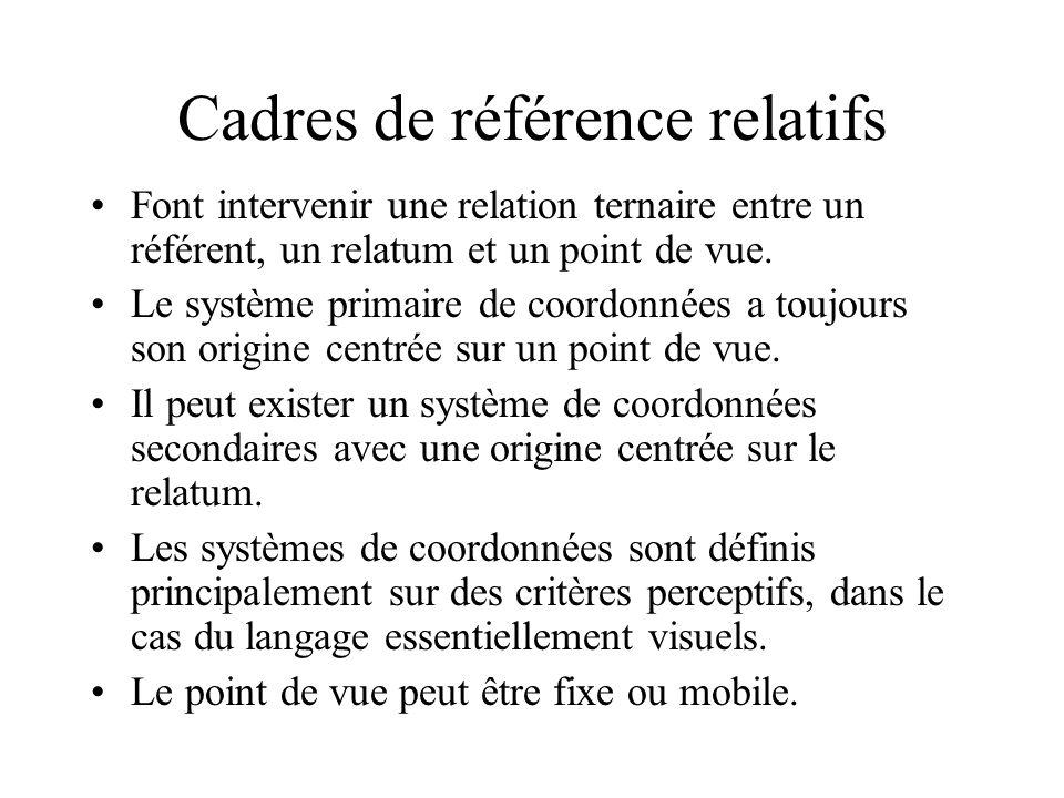 Cadres de référence relatifs Font intervenir une relation ternaire entre un référent, un relatum et un point de vue. Le système primaire de coordonnée