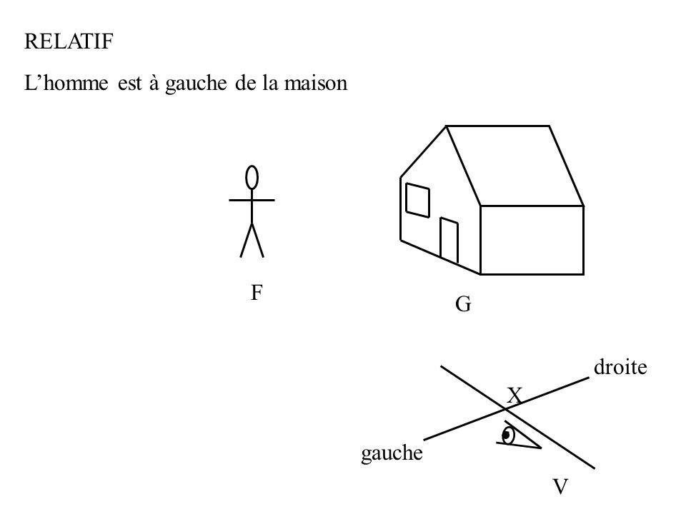 G F RELATIF Lhomme est à gauche de la maison V X gauche droite