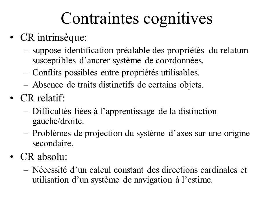 Contraintes cognitives CR intrinsèque: –suppose identification préalable des propriétés du relatum susceptibles dancrer système de coordonnées. –Confl
