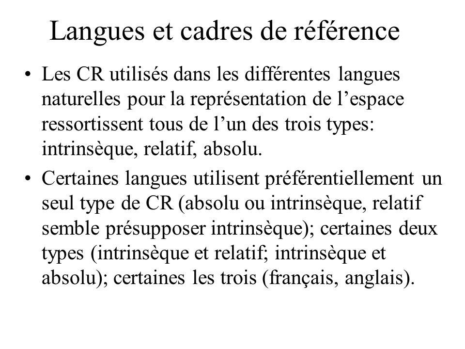Langues et cadres de référence Les CR utilisés dans les différentes langues naturelles pour la représentation de lespace ressortissent tous de lun des