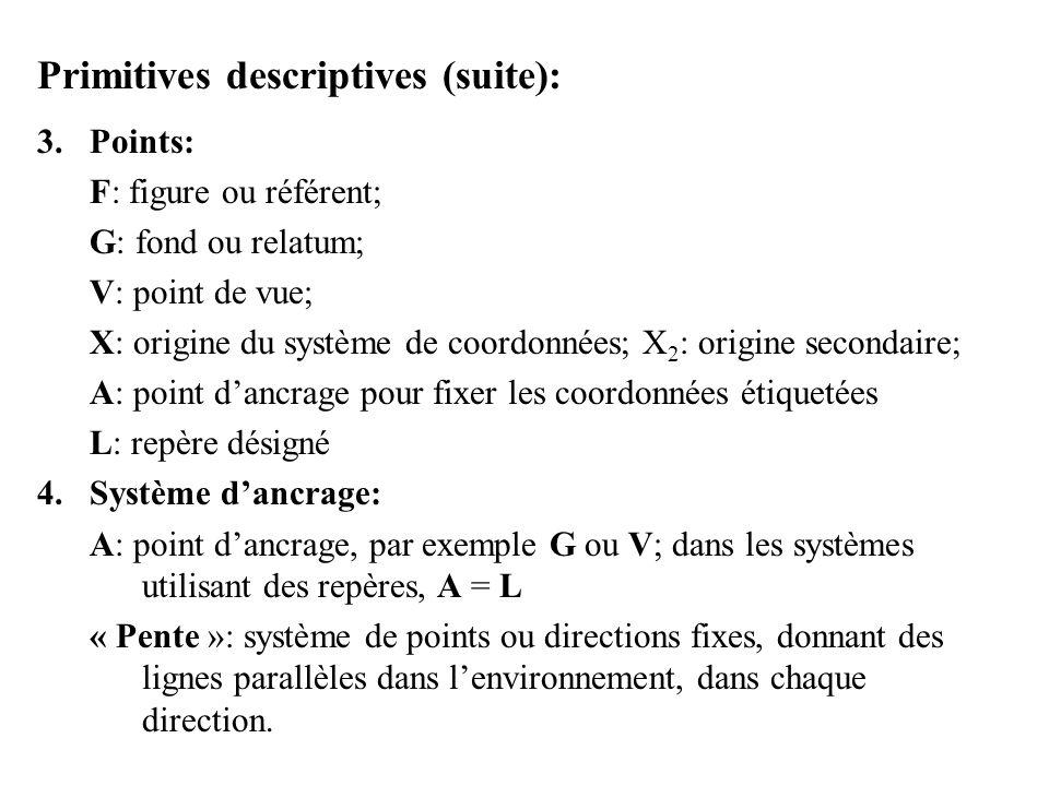 Primitives descriptives (suite): 3.Points: F: figure ou référent; G: fond ou relatum; V: point de vue; X: origine du système de coordonnées; X 2 : ori