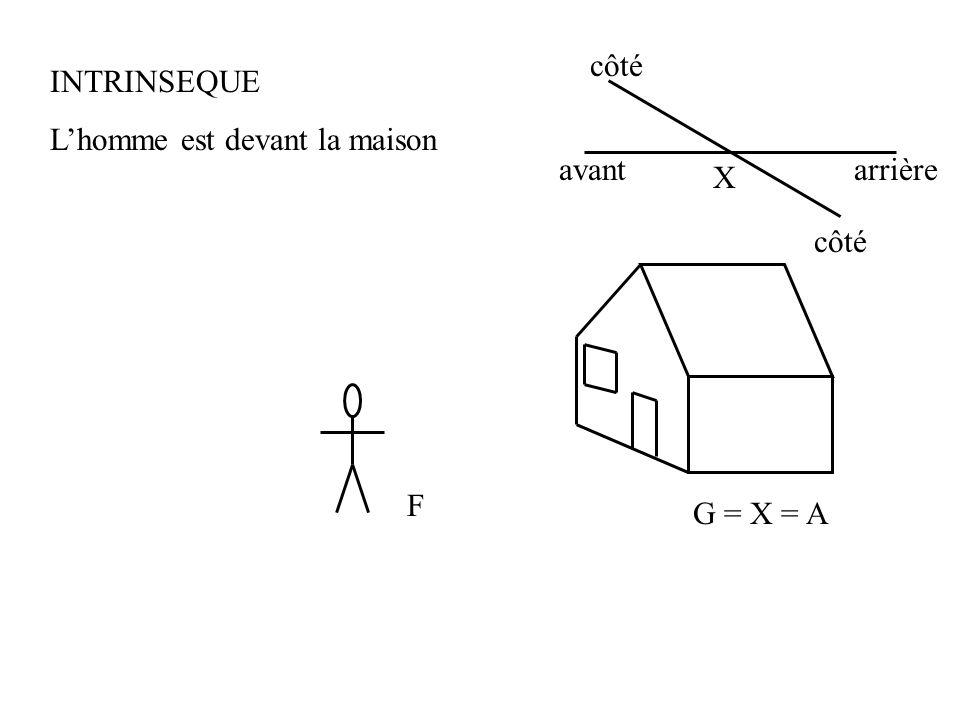 G = X = A F INTRINSEQUE Lhomme est devant la maison X avantarrière côté