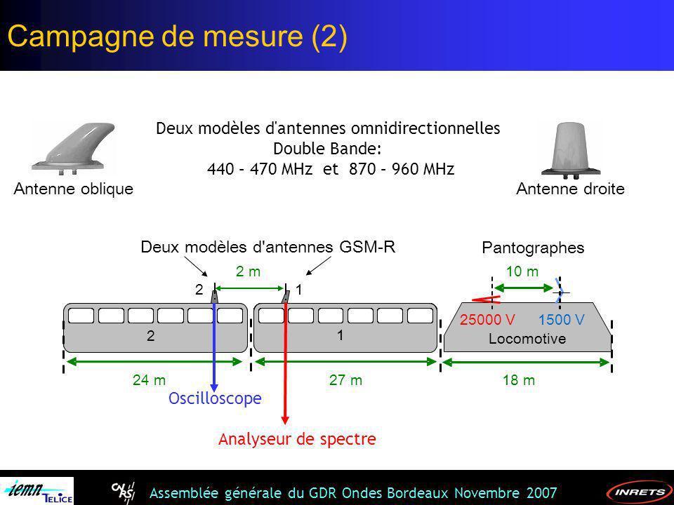 Assemblée générale du GDR Ondes Bordeaux Novembre 2007 Deux modèles d'antennes omnidirectionnelles Double Bande: 440 – 470 MHz et 870 – 960 MHz Analys