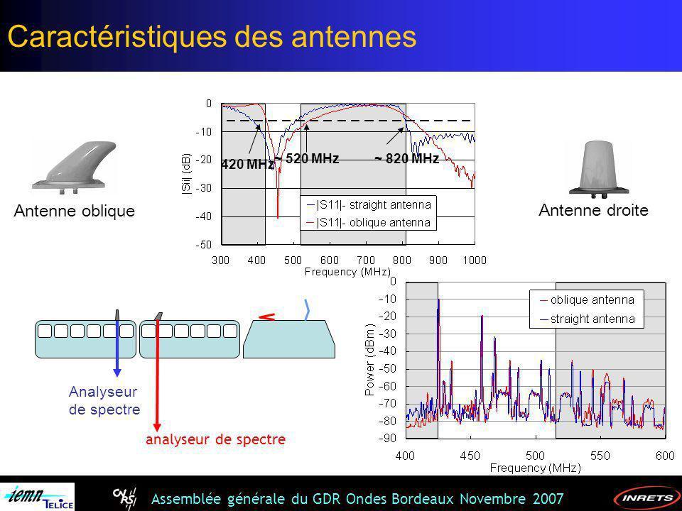 Assemblée générale du GDR Ondes Bordeaux Novembre 2007 ~ 820 MHz 420 MHz ~ 520 MHz Analyseur de spectre analyseur de spectre Caractéristiques des ante