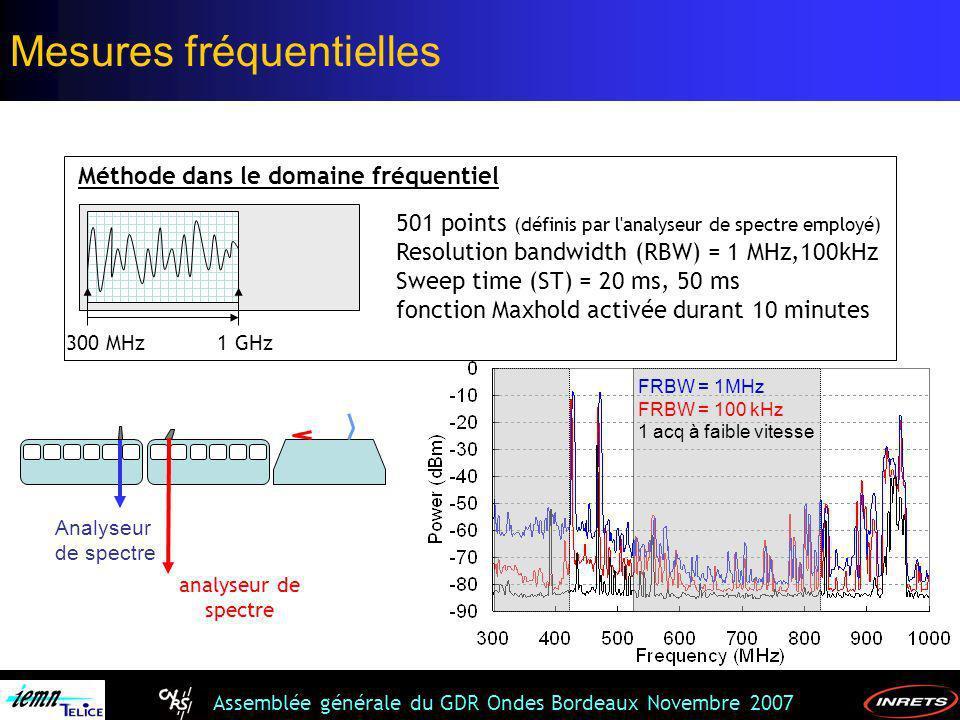 Assemblée générale du GDR Ondes Bordeaux Novembre 2007 300 MHz1 GHz 501 points (définis par l'analyseur de spectre employé) Resolution bandwidth (RBW)