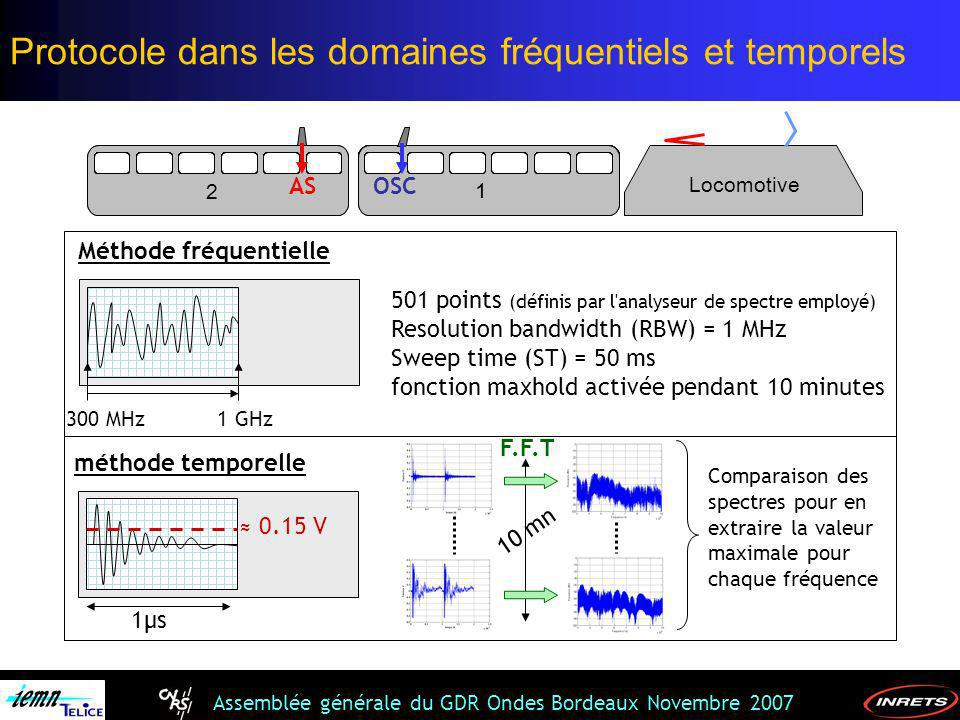 Assemblée générale du GDR Ondes Bordeaux Novembre 2007 300 MHz1 GHz méthode temporelle 1µs 0.15 V 10 mn Comparaison des spectres pour en extraire la v