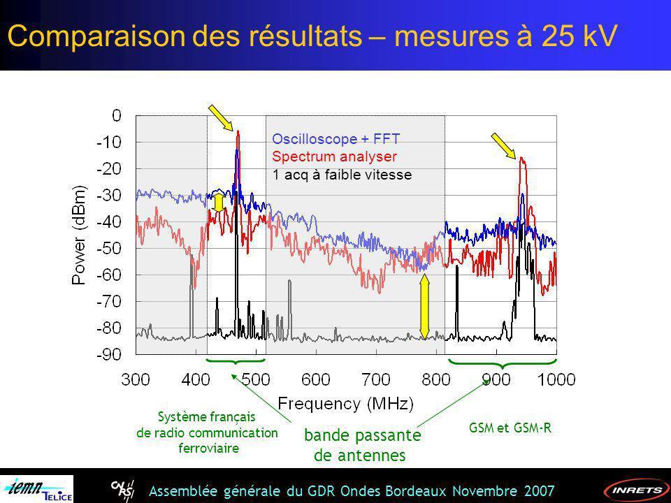 Assemblée générale du GDR Ondes Bordeaux Novembre 2007 Oscilloscope + FFT Spectrum analyser 1 acq à faible vitesse bande passante de antennes Système
