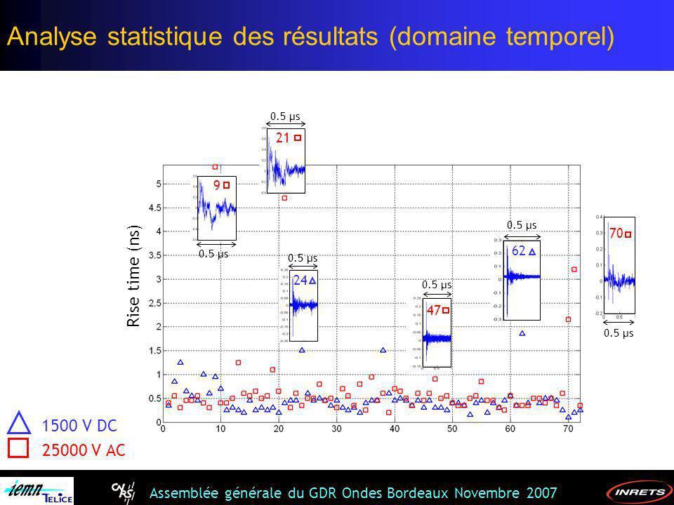 Assemblée générale du GDR Ondes Bordeaux Novembre 2007 1500 V DC 25000 V AC 0.5 µs 9 21 24 0.5 µs 47 0.5 µs 62 0.5 µs 70 0.5 µs Rise time (ns) Analyse
