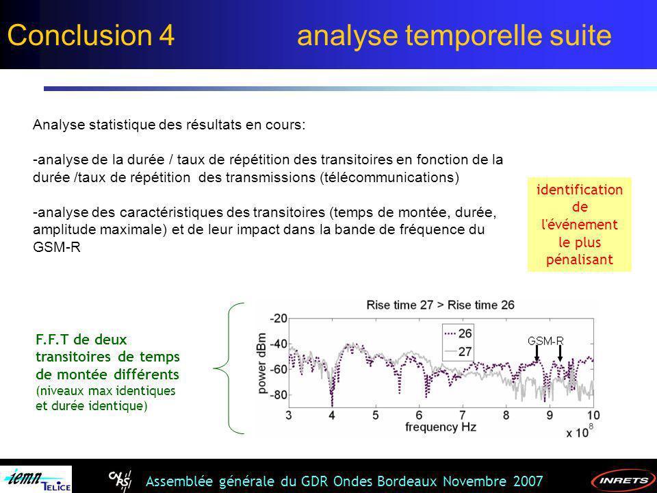 Assemblée générale du GDR Ondes Bordeaux Novembre 2007 F.F.T de deux transitoires de temps de montée différents (niveaux max identiques et durée ident