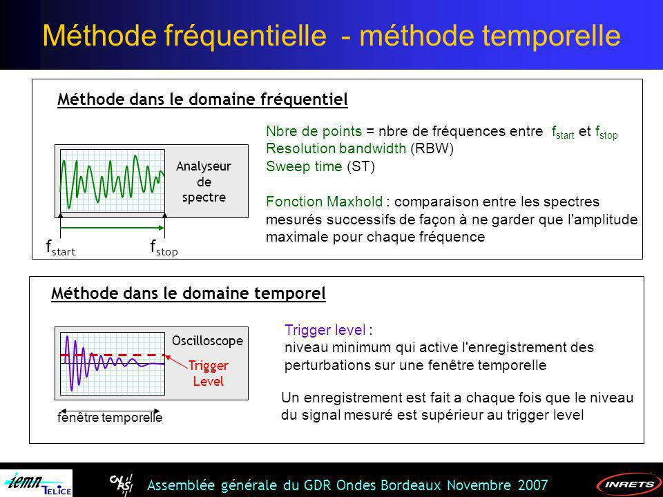 Assemblée générale du GDR Ondes Bordeaux Novembre 2007 Méthode dans le domaine fréquentiel f start f stop Nbre de points = nbre de fréquences entre f