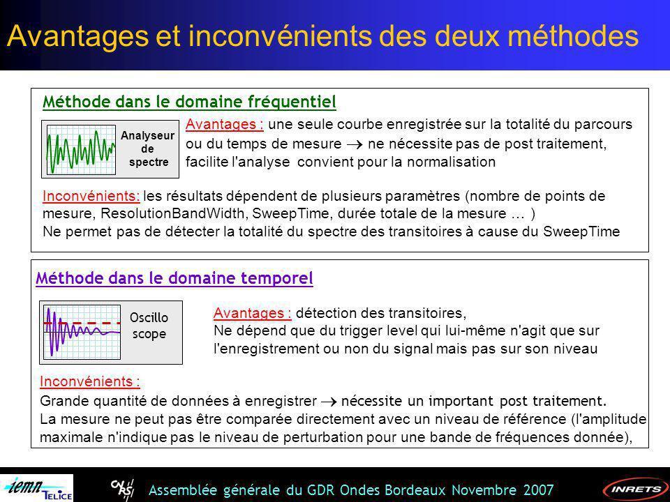 Assemblée générale du GDR Ondes Bordeaux Novembre 2007 Méthode dans le domaine fréquentiel Inconvénients: les résultats dépendent de plusieurs paramèt